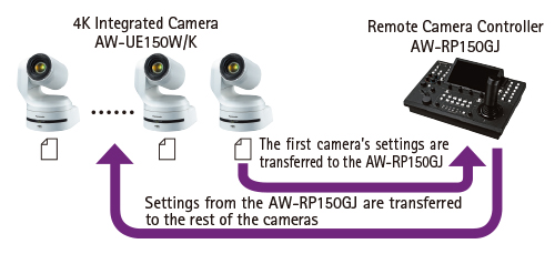 AW-RP150GJ | PTZ Camera Systems | Broadcast and Professional