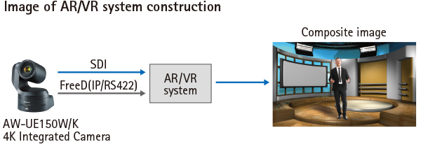 Image of AR/VR system construction