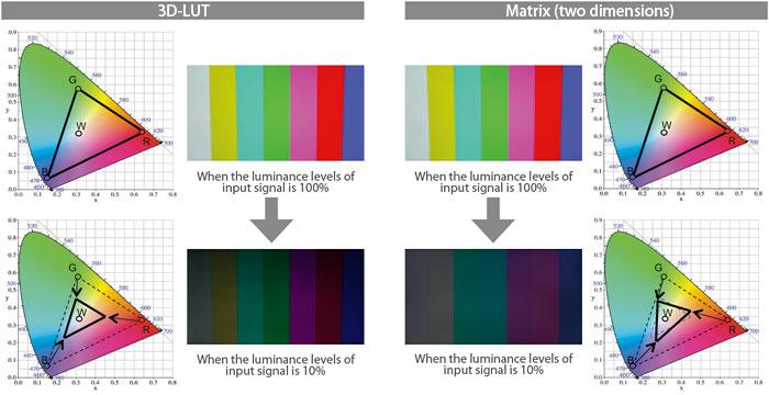 3D-LUT / Matrix (two dimensions)