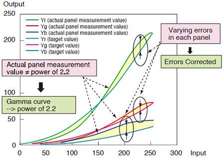 Panel Gamma Characteristics