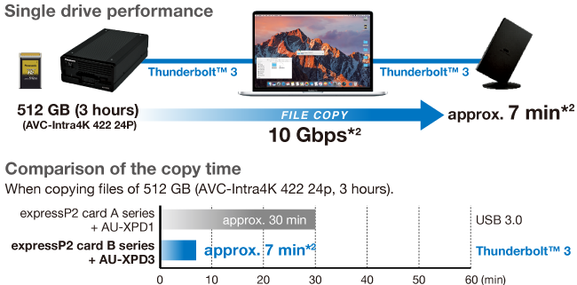 Figure: Transfer speed of 10 Gbps*1 reduces transfer time to 1/4