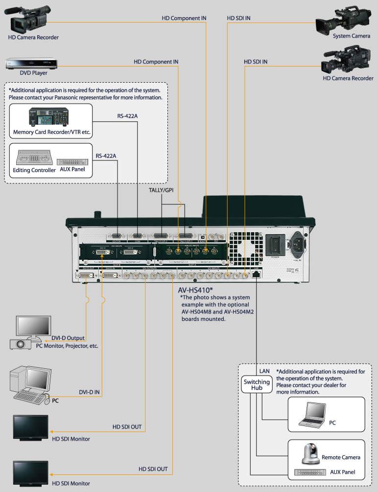 av hs410 switchers mixers broadcast and professional av rh pro av panasonic net Car Audio System Wiring Diagram Camera Wiring Diagram