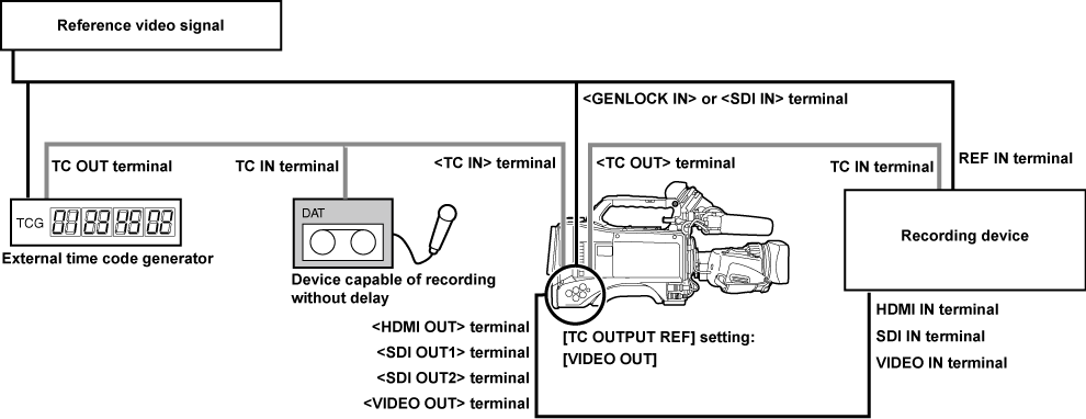 Externally locking the time code | Operating Instructions AJ